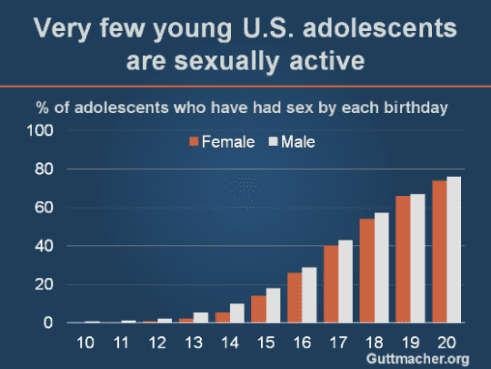 Teen Sexual Activity and Contraceptive Use