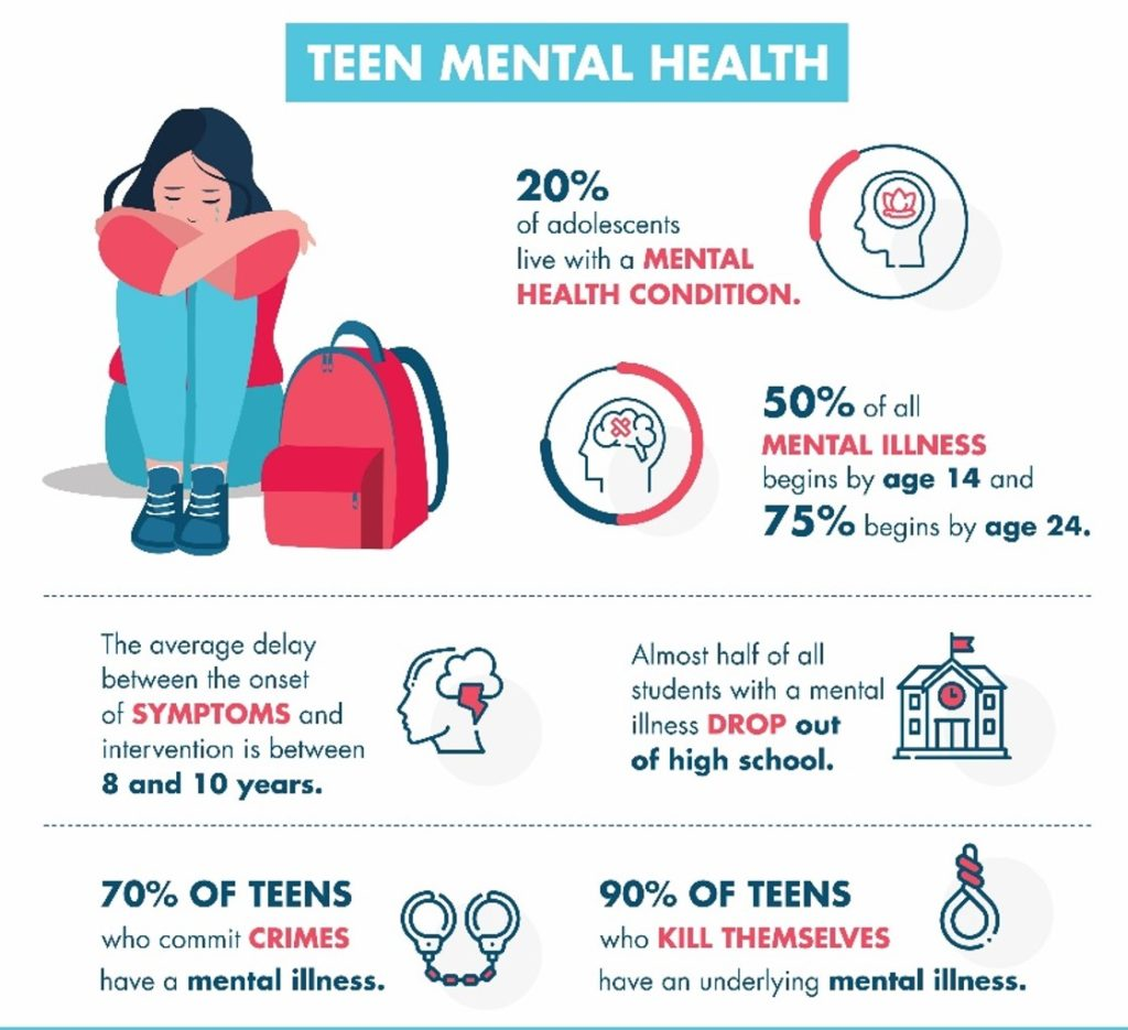 Teen Mental Health - Statistics 2020